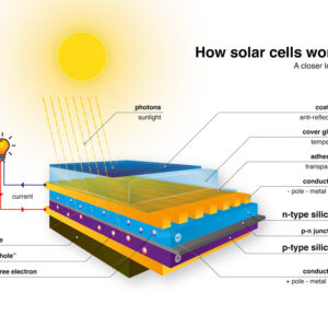 How photovoltaic cell work. Scientific 3D vector illustration scheme with sunlight photons, electron flow and electrical current in a solar panel.